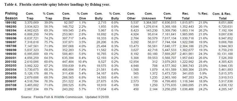 Chart of Lobster Landings by year, both commerical landings and recreational catches from 1991 to 2009